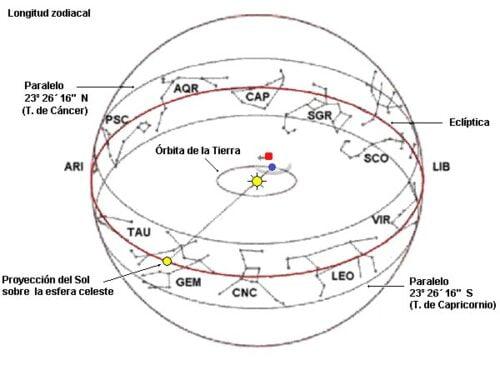 300 Horoscopo Luna 2