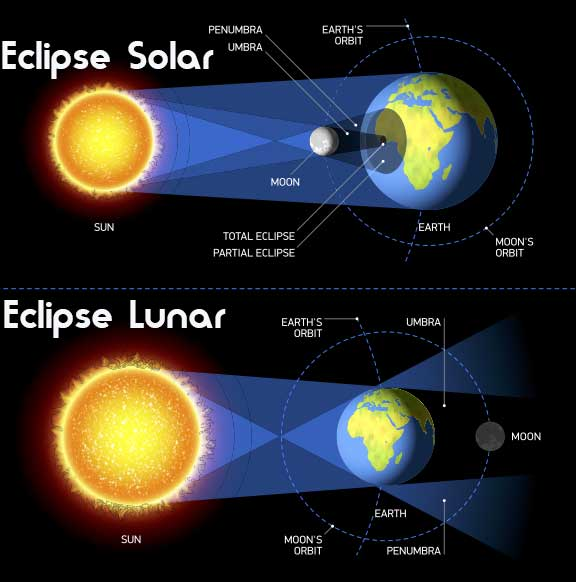 Esquema de Eclipse Lunar y Eclipse Solar