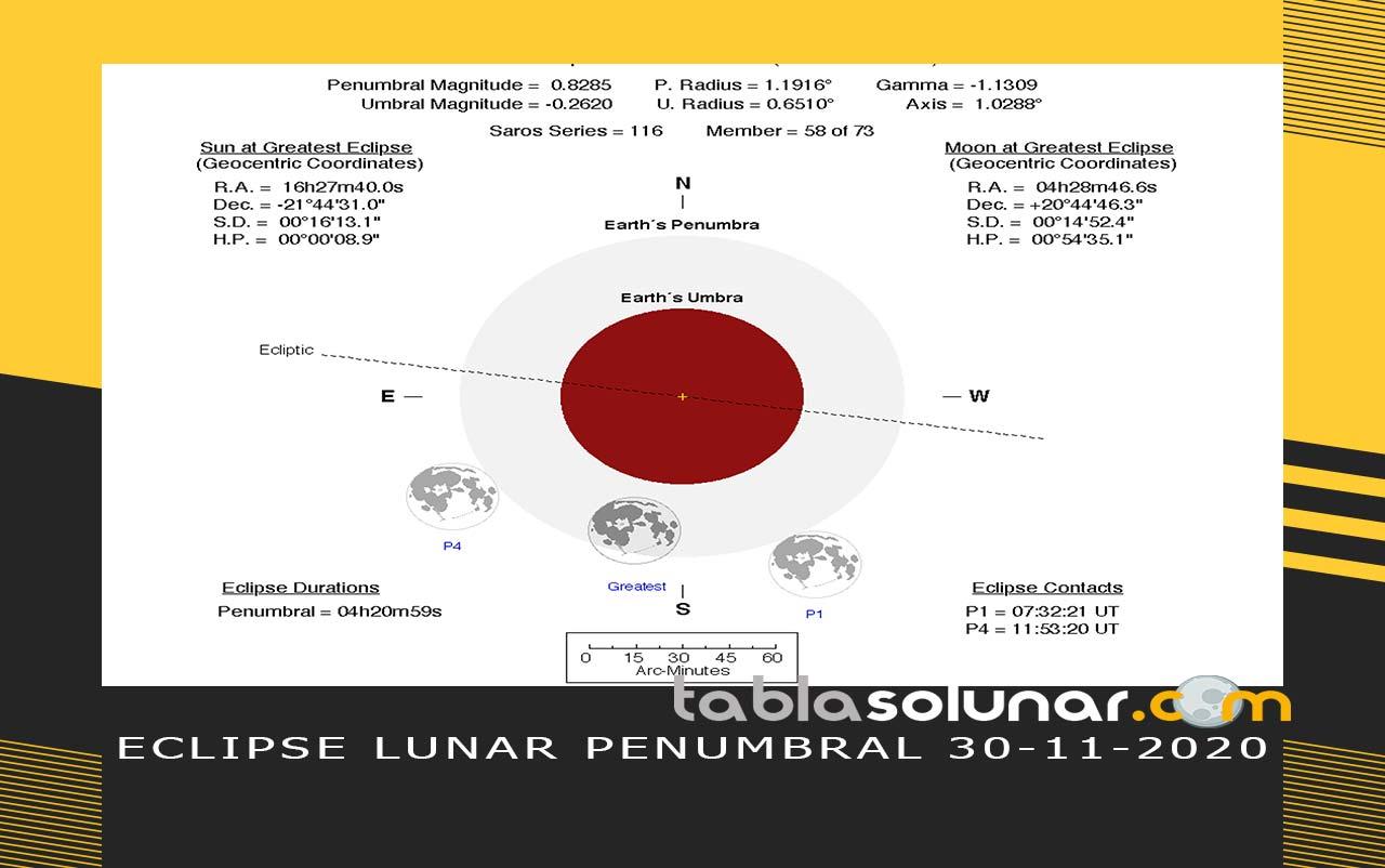 Esquema de Eclíptica y horarios del Eclipse Lunar de noviembre de 2020
