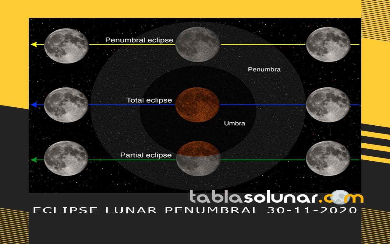 Esquema de Diferentes tipos de Eclipses