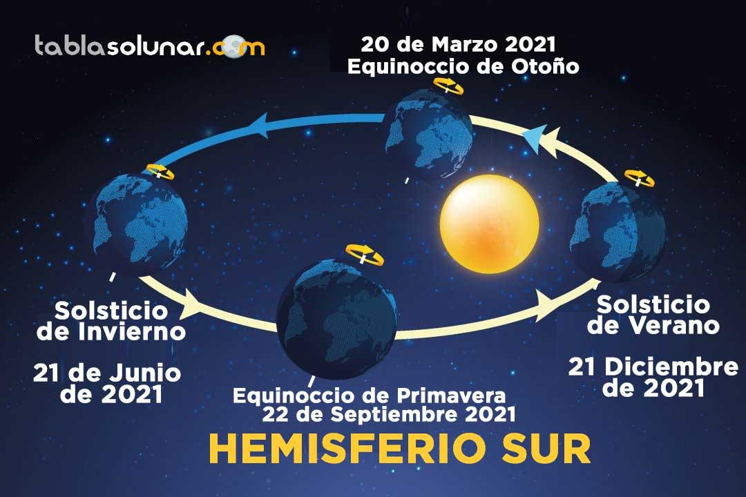 Equinoccios y Solsticios en Hemisferio Sur Año 2021