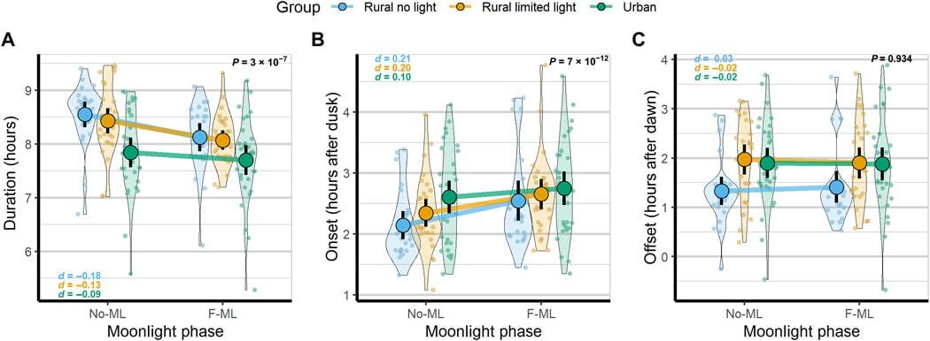 Gráfica Estudio relación sueño con el ciclo lunar