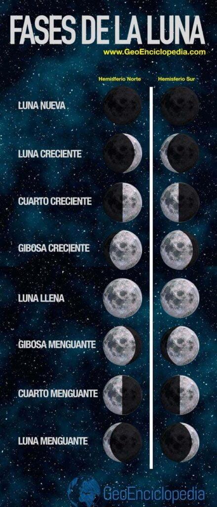 ¿Para qué sirve un calendario lunar ?