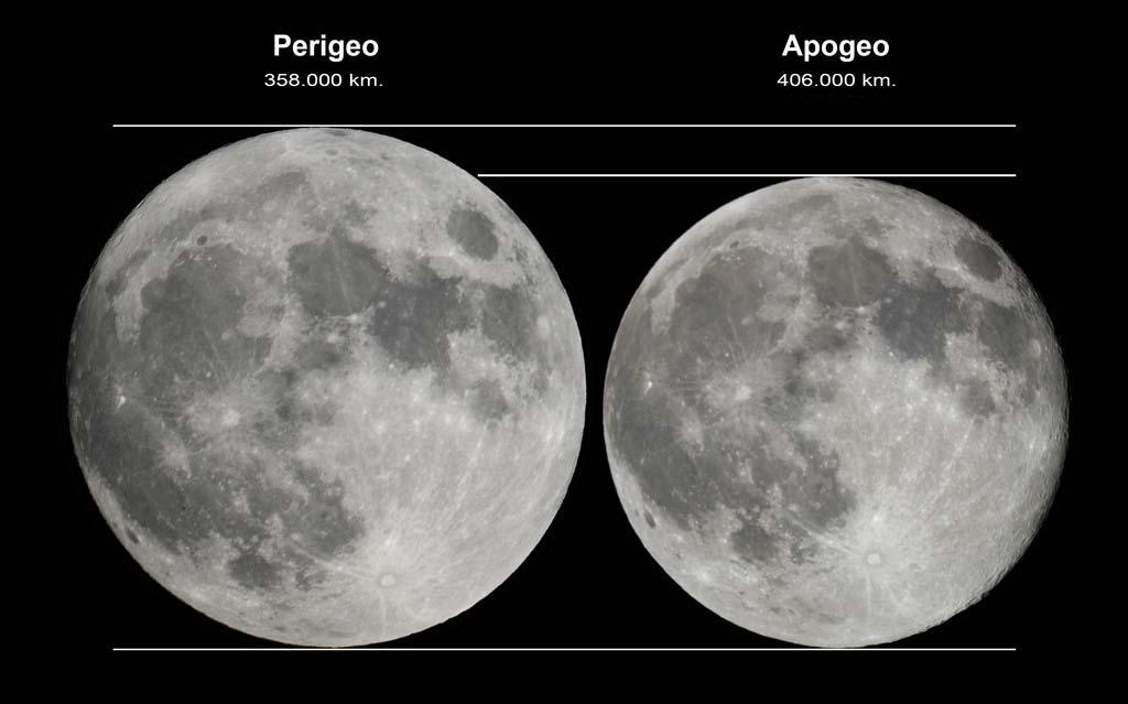 Vista de Perigeo y Apogeo de la Luna